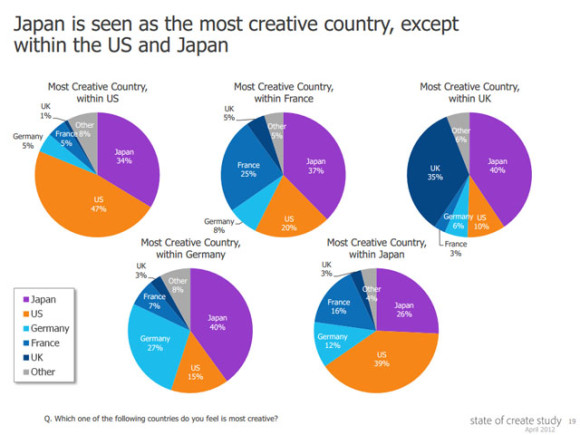 The State of Global Creativity - Research Findings - YouTube