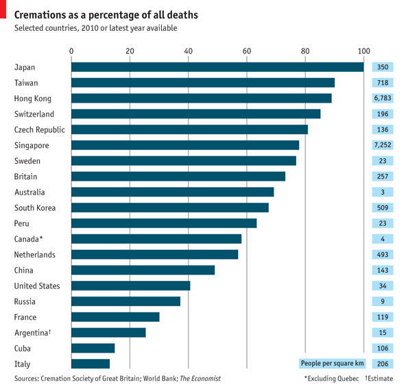 japan cremation rate