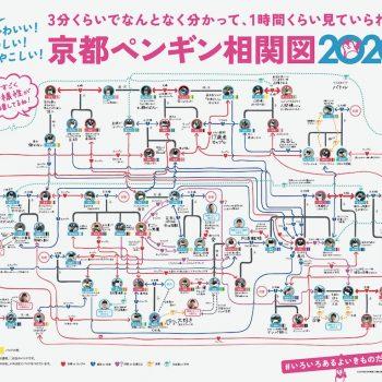 Japanese Aqarium's Flowchart Illustrates the Complex Relationships of Their Penguins